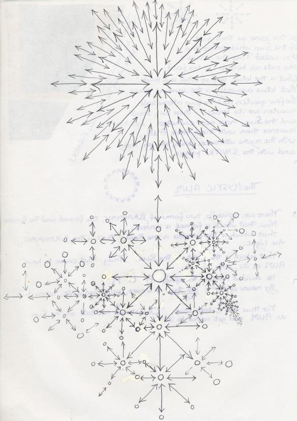Drawing The Sri Chakra Yantra Some Early Notes Janeadamsart