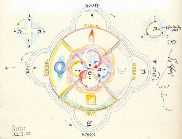 Rotation through magic circle of elements/archangels