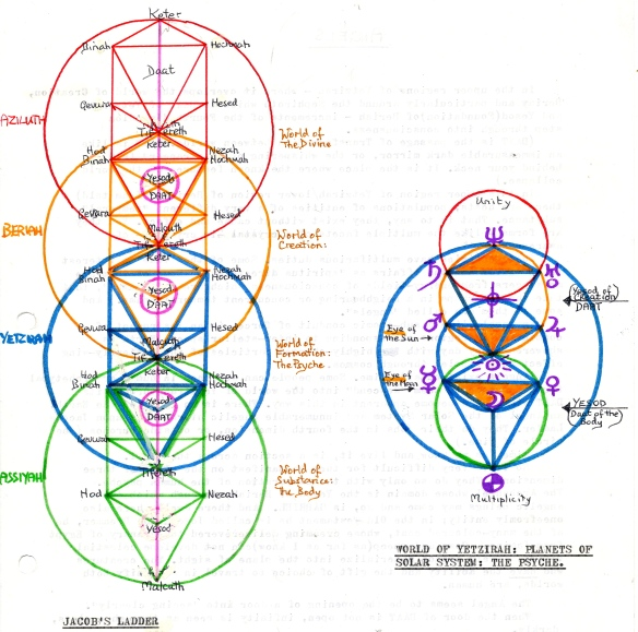 Jacobs Ladder, showing 4 worlds, and the Tree of Yetzirah (astrology)
