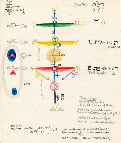 venus sun mars - colour correspondences