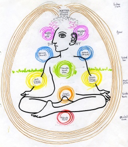 3 Tree of Life chakras