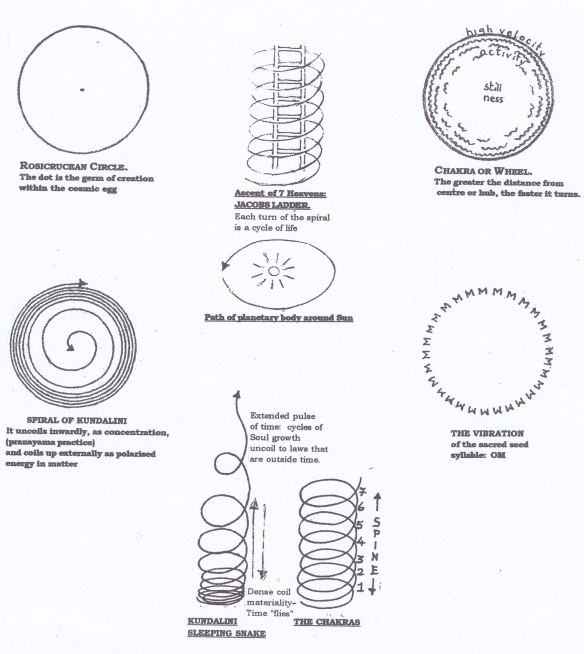 chakras spirals