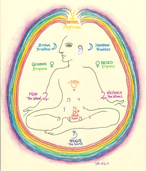 Fontanel - Chakras/Tarot Keys/Tree of Life