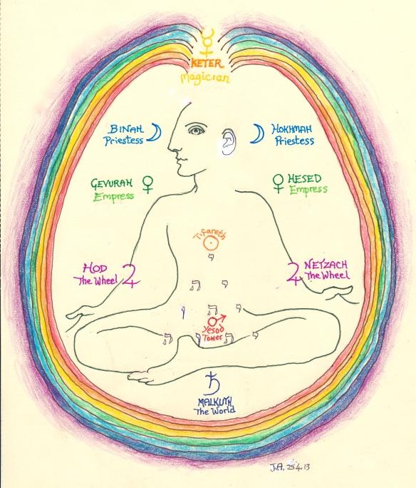 Fontanel - Chakras/Tarot Keys/Tree of Life