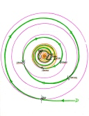 solar system planet spiral