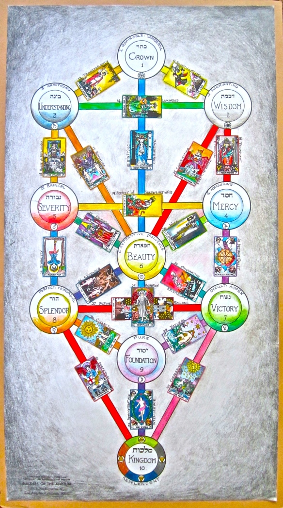 Tree of life, showing the BOTA tarot keys on the 22 paths