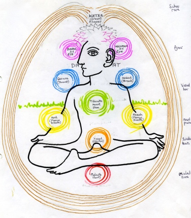 The Chakras On The Tree Of Life Janeadamsart The goal of the game is to enter into. the chakras on the tree of life