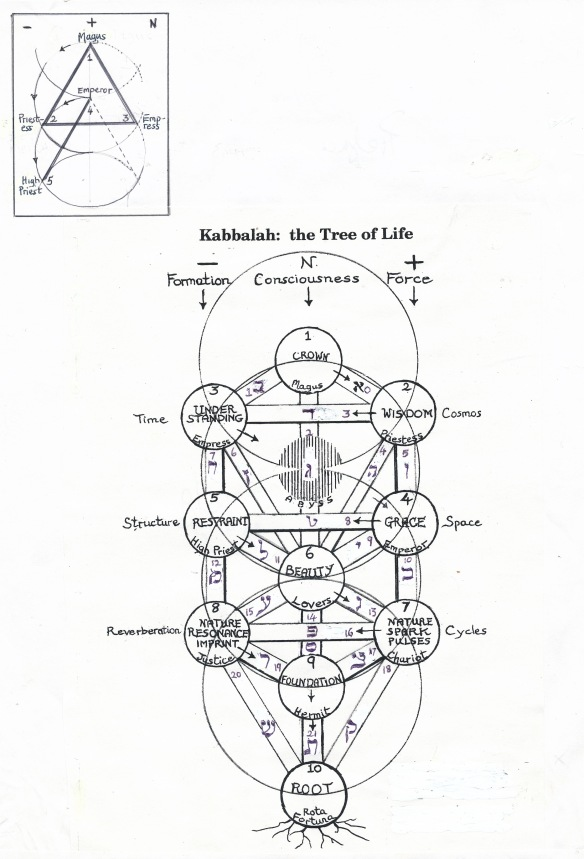 Tree of Life showing Tarot arcana in the Sefiroth