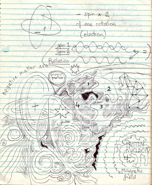 A sketch from an early notebook, of quantum physics, electron rotations and Life in general