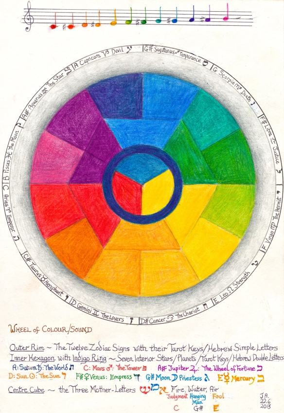 Colour Wheel – the notes on the scale, of sound, colour and associated Tarot Keys and Hebrew letters.  The 22 Hebrew letters correspond to 12 zodiac signs, 7 planets and 3 primal elements.