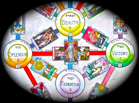 Centre Sefiroth in tree of life.  Tifareth is the conscious Self or observer.  The path connecting Yesod (personal self) to Hod (mind) is coloured orange, and has on it the tarot key The Sun.