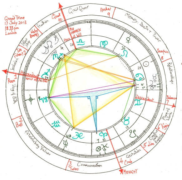 Grand Trine chart, 17 July 2013, 6.33pm London