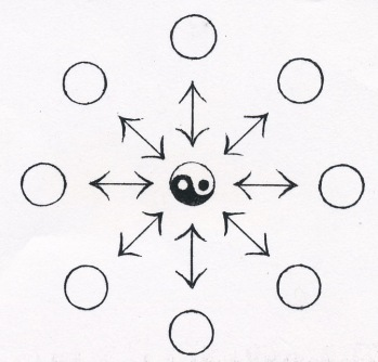 Tao mandala, within without