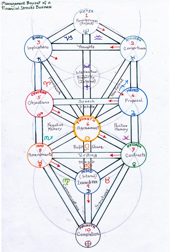 A Tree of Life showing the process of a business merger in financial services, over a period of some years - the process down the zig zag lightning flash from Kether (conceiving the project) to Malkuth (completion).