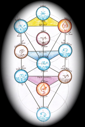 Tree of Life for Malkuth group process, showing the horary astrology on that day