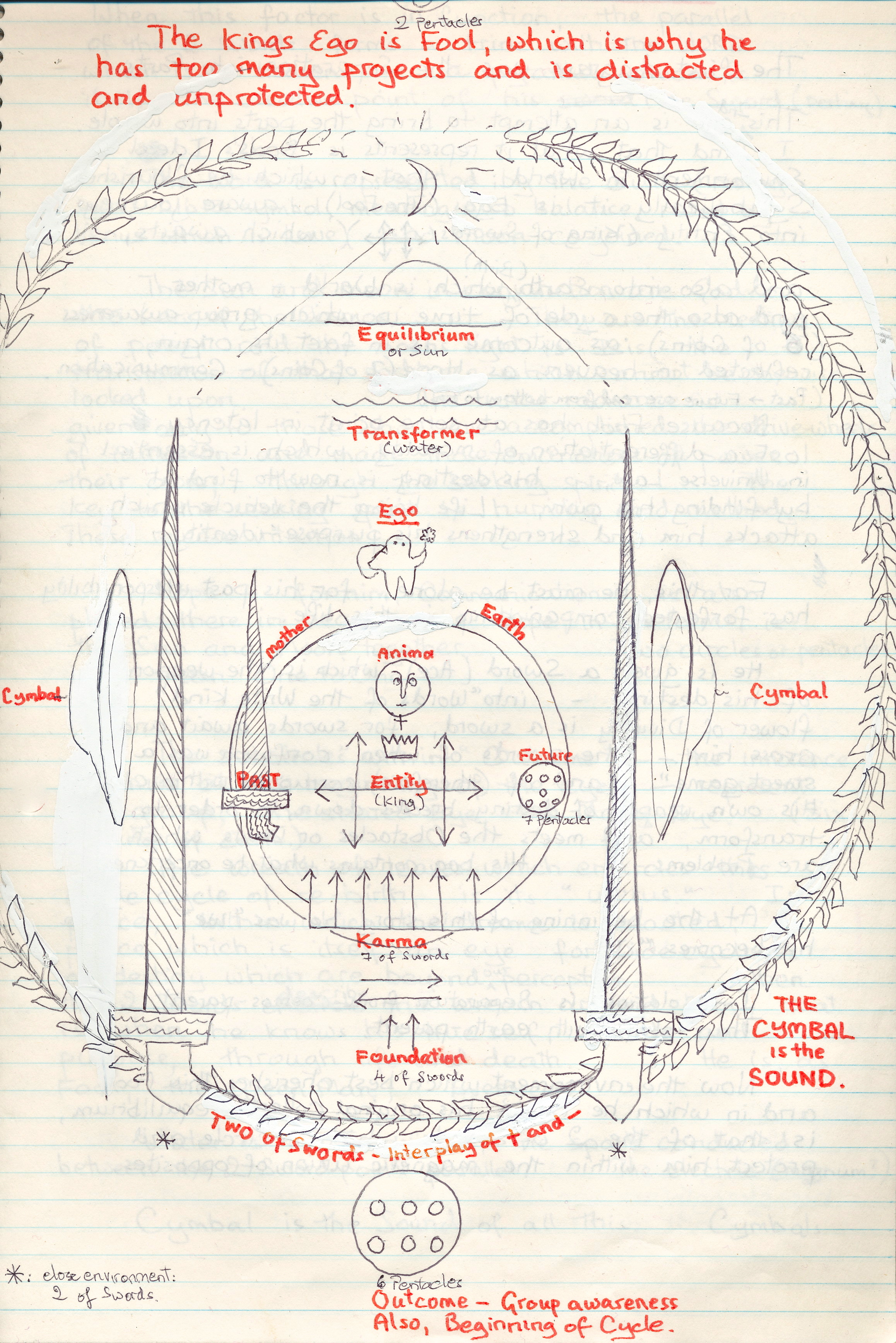 Future Swords Plan Diagram Trusted Wiring Origami Sword Diagrams This Is The We Make In Sacred India Tarot Archive Creation Of 2 Arrows Bheeshmas Katana Parts Names