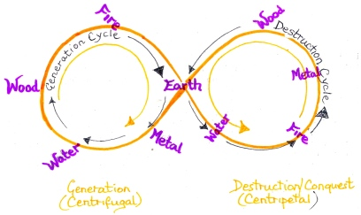 figure of eight - the 5 elements in their mutual conquest cycles