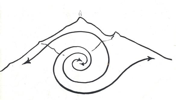 dive spiral arunachala