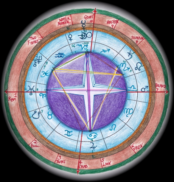 New year's moon Grand Cross astrology