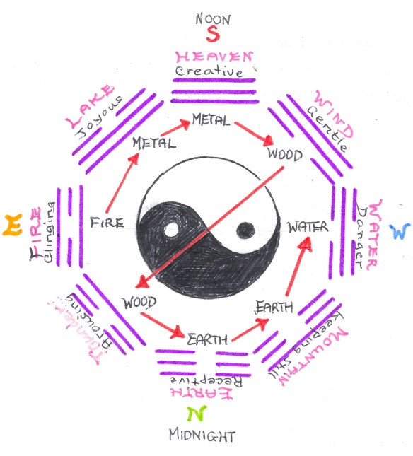"Centrifugal Yang through Yin - sketched from ""The Trigrams of Han"" by Steve Moore"