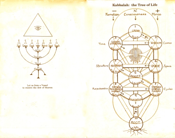 Menorah - showing Hebrew Sefiroth;  and Tree of Life, showing the Sefiroth in English.  Sefiroth means sphere or emanation.