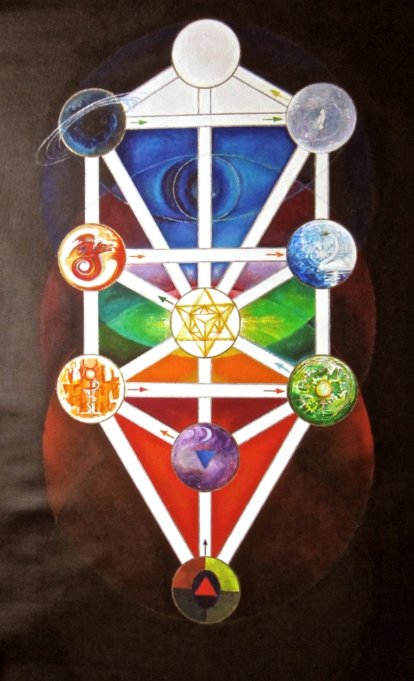 Yesod (coloured violet) - the personal foundation - is in the lower Great triad of Earth.   Daat (union) the transpersonal dimension, is in the upper Great triad of .  the Spirit (blue).  Between them is the solar heart centre of the Tree - Tifareth.   In the planets, Daat corresponds to Pluto and Yesod to the Moon.  In the physical world of our solar system, these are about the same size.