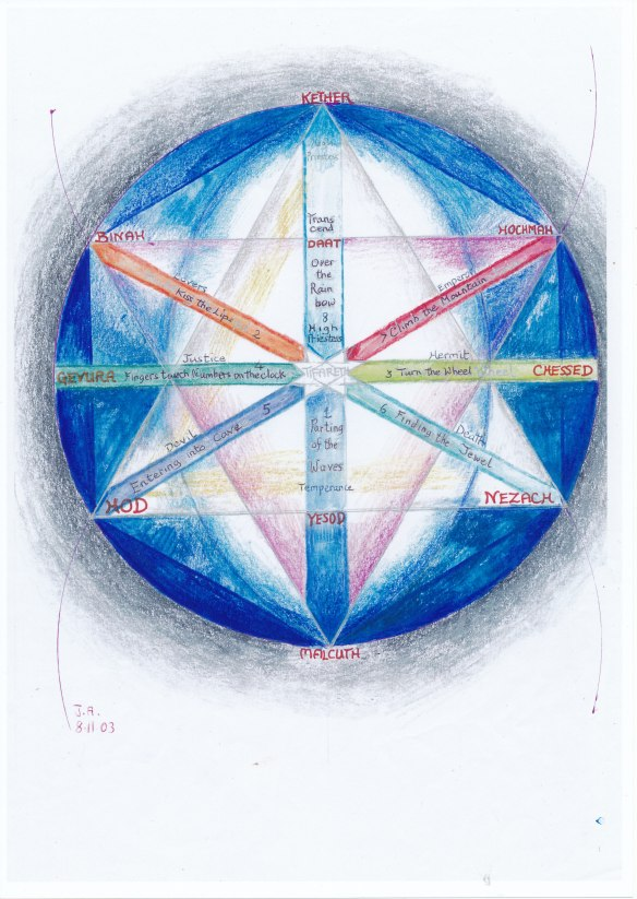 Eight path Tifareth mandala:  Part the waves, kiss the lips, turn the wheel, fingers touch numbers on the clock, enter the cave, find the jewel, and climb the mountain through the rainbow.