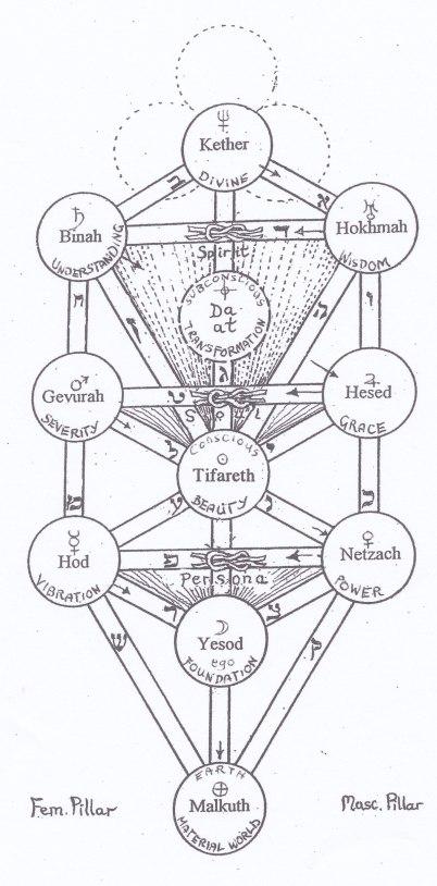 Ez haim tree of life, with three granthis