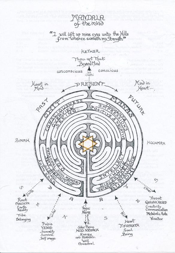Manas Mandala
