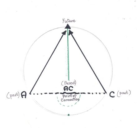 A C triad 1