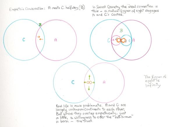 Empathy triangles 12 June