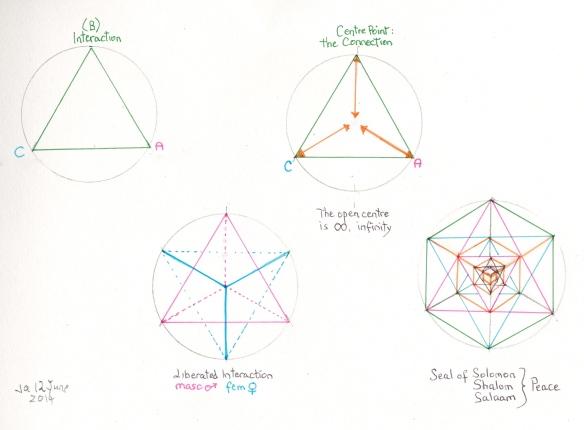 Empathy triangles 2 12 June_0001