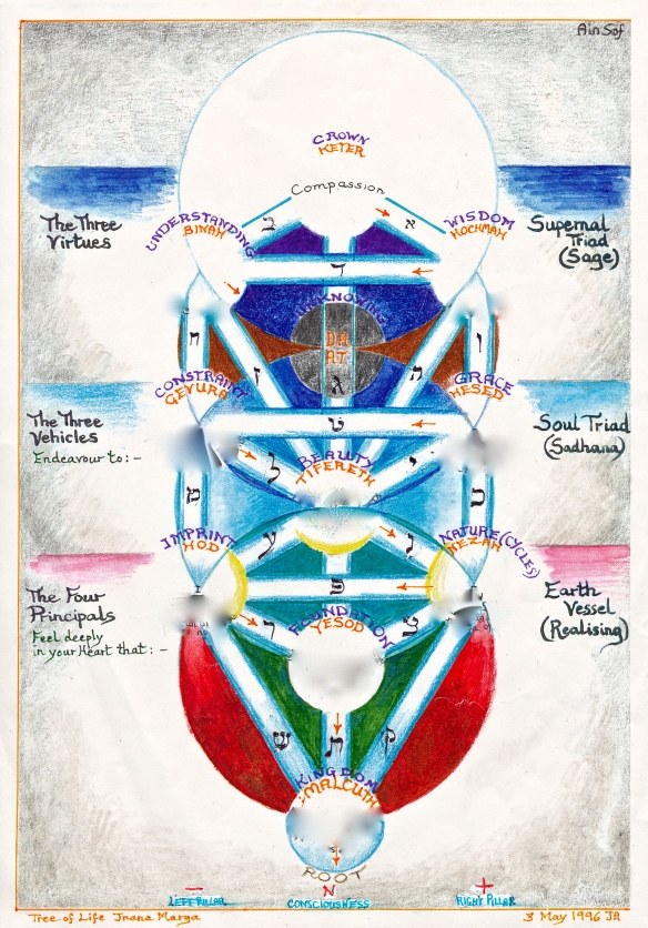 Tree of Advaita - jnana marga, the path of Wisdom
