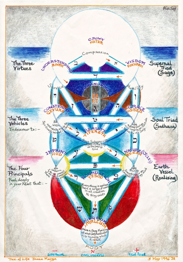 Tree of Life with Robert's teaching of Four Principles, Three Vehicles and Three Virtues.  Note Gevurah and Hesed - constraints/severity and grace:  the fear and the love.