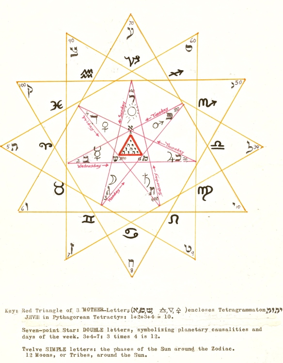 pentacle 3,7,12 the mother letters